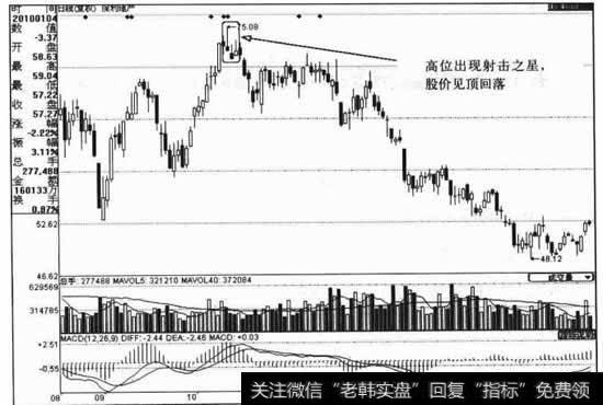 [股票配资期货]股价处在顶部时的K线运用