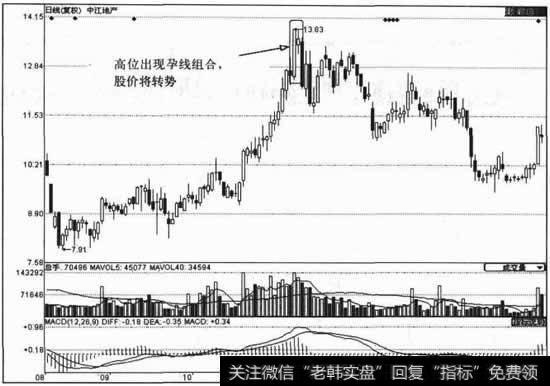 [股票怎么配资]股价处在顶部时的K线运用