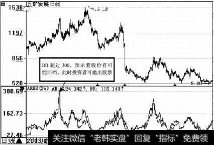 五矿发展(600058)ARBR示意图