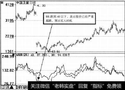 中国卫星(600118)ARBR示意图