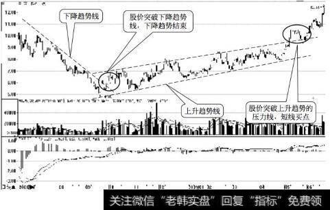 【如何炒短線】新手炒短線的六堂必修課:用趨勢線畫出股價趨勢