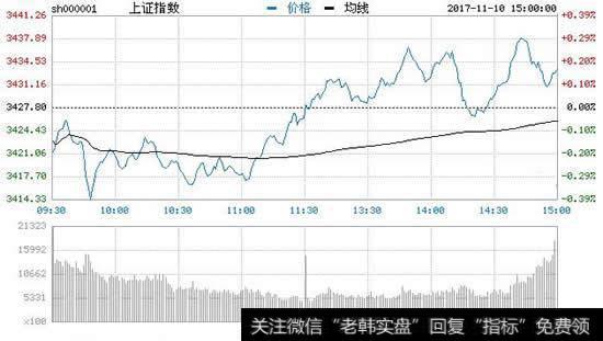 【沪指低开跌】收评:沪指低开高走涨0.14%收五连阳 5G板块领涨